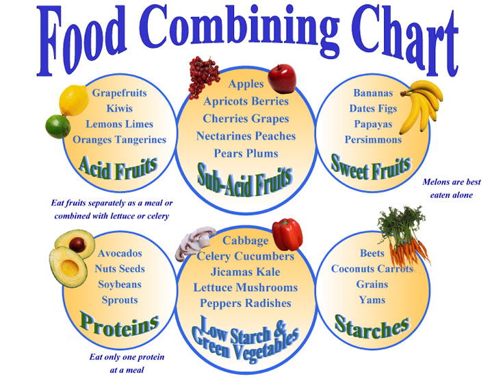 Dramatic image throughout food combining chart printable